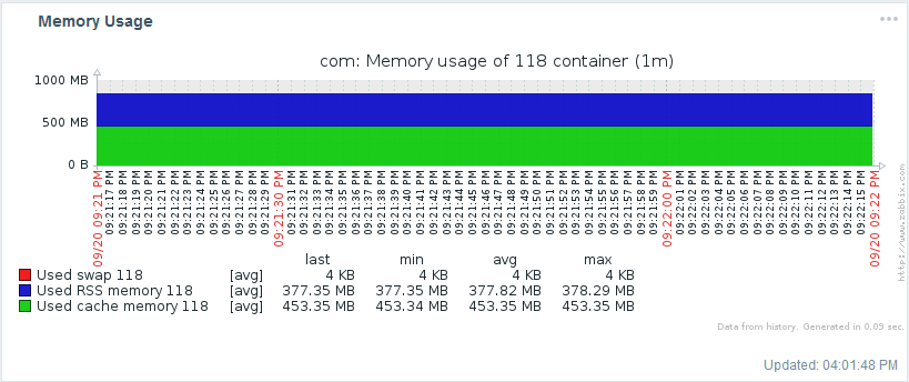 zabbix container memory usage graph