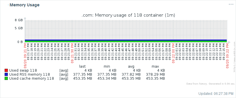 Zabbix graph of LXC container memory usage - Sysop's Cookbook